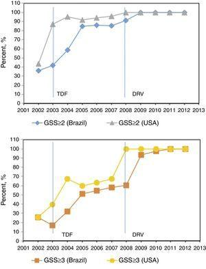 Drug resistance profile over time. Percentage of sequences with salvage regimen with GSS≥2 (blue and gray) and GSS≥3 (yellow and orange) according to the available drugs in Brazil and USA each year (red line), p<0.001 for all GSS trends. Drugs available in Brazil/USA each year: 1991/1987: ZDV&#59; 1993/1991: ddI&#59; 1996/1995: 3TC, SQV&#59; 1996/1996: RTV, IDV&#59; 1997/1994: D4T&#59; 1998/1996: NVP&#59; 1998/1997: NFV&#59; 1999/1998: EFV&#59; 1999/1997: DLV&#59; 2001/1998: ABC&#59; 2002/2000: LPV/r&#59; 2003/2001: TDF&#59; –/2003: FTC&#59; 2004/2003: ATV&#59; 2005/2003: FPV, T20&#59; 2008/2006: DRV&#59; 2009/2007: RAL&#59; 2009/2005: TPV&#59; 2010/2008: ETR&#59; –/2011: RPV&#59; 2013/2007: MVC.