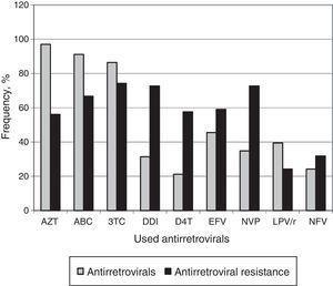 Comparison of the frequency of ARV use in the ARV failure group with the frequency of genotypic resistance to these drugs. AZT, zidovudine; ABC, abacavir; 3TC, lamivudine; DDI, didanosine; D4T, stavudine; EFV, efavirenz; NVP, nevirapine; LPV/r, lopinavir/ritonavir; NFV, nelfinavir.