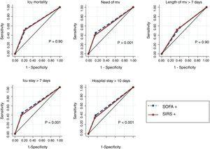 Comparison of predictive accuracy for outcomes among SOFA and SIRS criteria defining sepsis in 1487 critical care patients with infection at ICU admission. Abbreviations: AUROC, area under receiver operating characteristic curve&#59; CI, confidence interval&#59; ICU, intensive care unit&#59; MV, mechanical ventilation. Note: SOFA+, patients with SOFA variation ≥2 over their baseline clinical scores. SIRS+, patients with at least 2 of the following signs of SIRS: temperature>38°C or <36°C, heart rate>90 beats per minute, respiratory rate>20 breaths per minute or PaCO2<32mmHg, abnormal white blood cell count (>12,000/μL or <4000/μL or >10% immature forms). ICU mortality: SOFA+AUROC 0.64 (95% CI, 0.62–0.67)&#59; SIRS+AUROC 0.64 (95% CI, 0.62–0.67). Need for MV: SOFA+AUROC 0.64 (95% CI, 0.62–0.65)&#59; SIRS+AUROC 0.62 (95% CI, 0.61–0.63). Length of MV >7 days: SOFA+AUROC 0.57 (95% CI, 0.55–0.60)&#59; SIRS+AUROC 0.58 (95% CI, 0.56–0.61). ICU stay >7 days: SOFA+AUROC 0.64 (95% CI, 0.62–0.65)&#59; SIRS+AUROC 0.62 [95% CI, 0.61–0.63). Hospital stay >10 days: SOFA+AUROC 0.61 (95% CI, 0.60–0.63)&#59; SIRS+AUROC 0.59 (95% CI, 0.58–0.61).