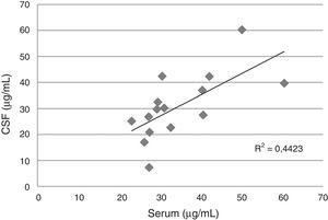 Correlation between serum and cerebrospinal fluid fluconazole levels in 10 patients (15 pairs of samples) with cryptococcal meningitis and AIDS.