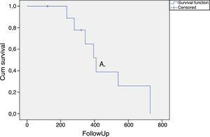 Kaplan–Meier curve. Survival analysis in HTLV-1 infected patients with refractory overactive bladder submitted to intravesical application of onabotulinumtoxin A. Time to request retreatment or to return to previous treatment OABSS.
