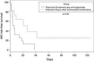 Kaplan–Meier curve stratified by polymyxin B plus aminoglycoside treatment and polymyxin B plus other antimicrobial combinations in patients with mediastinitis due to carbapenem-resistant Enterobacteriaceae (CRE).