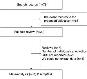Flowchart of studies selected for full-text review and inclusion on the meta-analysis.
