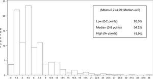 Histogram of the HIV risk behavior score (n=3738).