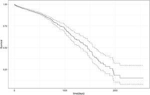 Survival curve of MDRTB patients. Dotted line - confidence interval.