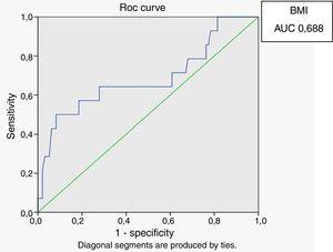 ROC curve for body mass index with HOMA index of 2.71 as a marker of insulin resistance.