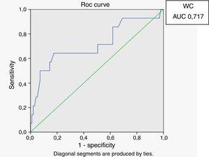 ROC curve for waist circumference with HOMA index of 2.71 as a marker of insulin resistance.