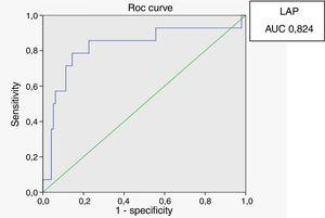 ROC curve for lipid accumulation product (LAP) with HOMA index of 2.71 as a marker of insulin resistance.