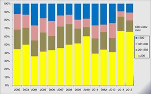 Disrtibution of newly diagnosed HIV-patients per year and CD4 count.