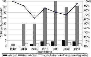 Diagnostic status of HIV-exposed infants according to the year of birth and the number of HIV-infected pregnant women diagnosed before birth, from 2007 to 2013.
