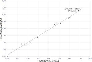 Correlation plot of results obtained from VL assays of BioM HCV VL Test and Roche's COBAS Taqman HCV Test v2.0.
