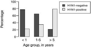 Distribution of respiratory H1N1 positive and H1N1 negative samples relative to age groups of the patients.