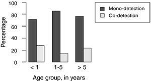 Distribution of respiratory virus mono-detection and co-detection relative to age group of the patients.