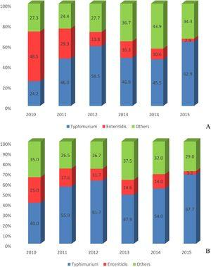 Epidemiology of human salmonellosis in southern Brazil, 2010 to 2015. (A) Salmonella isolates from all samples. (B) Salmonella isolates from hospitalized patients. The isolates were classified into three serotypes groups: Typhimurium, Enteritidis and others.