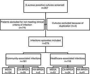 Flowchart of the inclusion process in the study, and classification of the infection episodes according to their epidemiological and phenotypic characteristics.