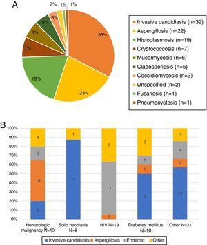 (A) Proven/probable infections identified during 2016 in four Mexican hospitals. Ninety-eight proven/probable IFIs were identified. Unspecified IFIs refers to diagnosis by histopathology without etiological identification. (B) Distribution of IFIs by clinical context. The frequency of the proven/probable IFIs variated depending on the comorbidity. Other IFIs includes: cryptoccocosis, mucormycosis, cladosporidosis, fusariosis, pneumocystosis, and unspecified IFIs.