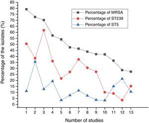 The proportions of MRSA among all S. aureus isolates and the prevalence of ST239 or ST5 clone.