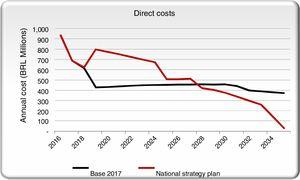 Direct costs in the NSP scenario and the base case scenarios.