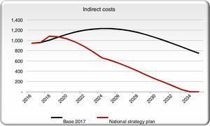 Indirect costs in the NSP scenario and the base case scenarios.