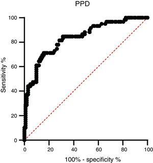 Receiver-operator characteristic (ROC) curve of the IgG concentration of the PPD antigen between active TB patients and healthy controls.