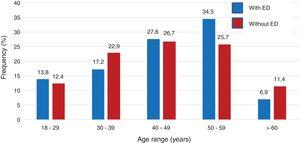 Frequency (%) of erectile dysfunction (ED) in HIV-infected patients according to age.