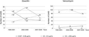 Correlation between the number of CoNS and oxacillin and vancomycin MICs in the three periods: 1990-2001; 2002-2006; 2007-2009.