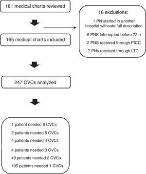 Flowchart of Included and Excluded Patients. CVC, central venous catheter; LTC, long-term catheter; PICC, peripherally inserted central catheter.