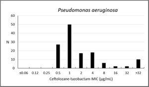 Frequency distribution (n) of ceftolozane–tazobactam at each MIC (μg/mL) for 132 Pseudomonas aeruginosa from Brazil.