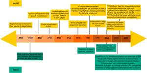 "Timeline of the main events related to phage's research during the last decades. At the top of the figure, world events related to phage research, while in the bottom, the main researches that were conducted in Brazil. The investigations involving phages in Brazil were obtained through research in the PubMed, using the indicators ""Bacteriophages AND Brazil"" or ""Phages AND Brazil"". For a better understanding or to request more information about events shown on the top of the figure, we suggest reading Salmond and Fineran.14 Additionally, for more information about the early studies carried out in Brazil, we suggest reading Almeida and Sundberg.47"