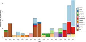 Annual number of infections for slowly growing mycobacteria (SGM) from 2001–2017. Mycobacterium avium and M. intracellulare are within Mycobacterium avium complex. When we could not achieve identification of subspecies, it was classified as MAC.