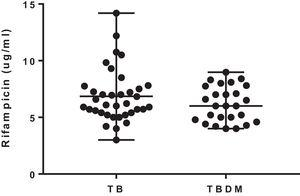 Plasma levels of rifampicin in samples collected 2h after drug intake on day 61 of patients with tuberculosis (TB) and with tuberculosis and type 2 diabetes mellitus (TBDM). The horizontal lines correspond to median and range.