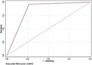 ROC Curve for model including leukocyte count, LDH and chest radiography abnormality.