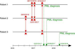 Evidence of hospital contacts previous PML diagnosis ; red arrows represent patients contacts one with another ; blue arrows represent dates of PML diagnosis.