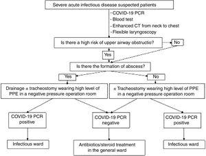 Diagnostic and treatment algorithm of emergent infectious diseases during COVID-19 pandemic in a head and neck unit.