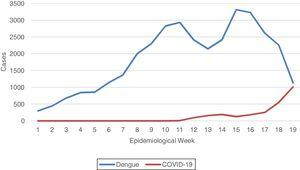 Number of dengue and COVID-19 cases per epidemiological week, in Federal District, Brazil, 2020.1,3.