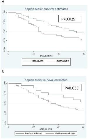 Kaplan Meier Survival Curve illustrating the impact of catheter management (1A) and previous exposure to antifungals (1B) in patients with candidemia.