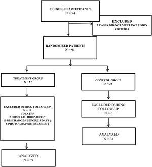 Flowchart of the study participants. 2014. * Death during surgical intervention; † Hospital drop-out due to fear of amputation; ‡ To assess the treatment effectiveness the participant had to remain hospitalized for at least 5 days; therefore, participants discharged before this period were excluded from the study; § Participants who were discharged without making the final photographic record for calculating their PUSH score.