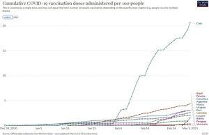 Cumulative COVID-19 vaccination doses administered per 100 people in selected countries of Latin America.
