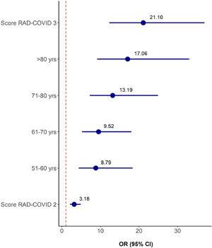 Odds ratios and 95% CI of the Ordinal Regression Model for Clinical Severity