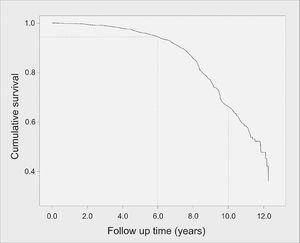 Kaplan-Meier curve of survival until type 2 diabetes mellitus (T2DM) onset (in years). Brazilian HIV/AIDS Cohort, 2003-16.