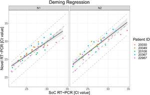 Deming regression fit for VTM diluted samples for both targets in RT-PCR N1 and N2. Each dot shows Ct values for SoC RT-PCR (x-axis) and Novel RT-PCR (y-axis) for one sample. Colors represent the IDs of the five patients. The solid line represents the Deming regression line with the 90% confidence interval of the bias between both methods (shaded area). The dashed lines represent the identity line and interval of ± 3 Ct around it. This Ct interval is considered as acceptable.