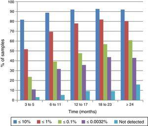 Response of 1321 patients in the chronic phase of chronic myeloid leukemia to imatinib mesylate treatment whose samples were not available for analysis in all time intervals.