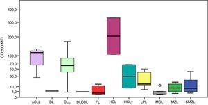 Boxplot showing MFI of CD200 in 124 cases of mature B-cell neoplasms. aCLL: atypical chronic lymphocytic leukemia&#59; BL: Burkitt lymphoma&#59; CLL: chronic lymphocytic leukemia&#59; DLBCL: diffuse large B-cell lymphoma&#59; FL: follicular lymphoma&#59; HCL: hairy cell leukemia&#59; HCLv: hairy cell leukemia variant&#59; LPL: lymphoplasmacytic lymphoma&#59; MCL: mantle cell lymphoma&#59; MZL: marginal zone lymphoma&#59; SMZL: splenic marginal zone lymphoma.