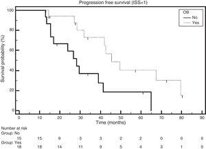 Progression-free survival according to the emergence of oligoclonal bands (OB) in ISS1 patients (p=0.0120).
