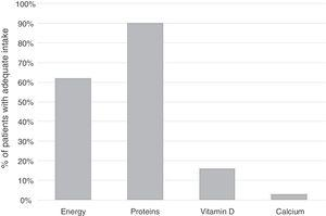 Percentage of patients in the study group with adequate consumption of calories, protein, vitamin D and calcium.