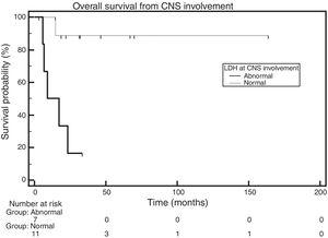 Overall survival, according to the lactate dehydrogenase levels when central nervous system involvement was diagnosed (n=18).