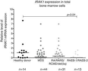 Reduced IRAK1 levels in RAEB-1/RAEB-2 myelodysplastic syndromes (MDS). IRAK1 mRNA expression by quantitative polymerase chain reaction analysis in total bone marrow cells from healthy donors and patients with a diagnosis of MDS (all patients), refractory anemia (RA)/refractory anemia with ring sideroblasts (RARS)/refractory cytopenia with multilineage dysplasia (RCMD)/del(5q) MDS and refractory anemia with excess blasts (RAEB)-1/RAEB-2 MDS according to WHO 2008 classification. The HPRT1 gene was used as the reference gene and a healthy donor was used as a calibrator sample. Horizontal lines indicate medians. IRAK1 expression is significantly reduced in RAEB-1/RAEB-2 MDS patients when compared to healthy donors, as indicated (p-value=0.04).