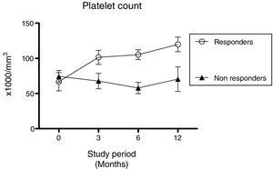 The mean platelet count±standard deviation in responsive and non-responsive patients with chronic idiopathic thrombocytopenic purpura (cITP) at baseline and 3, 6 and 12 months after Helicobacter pylori eradication therapy.