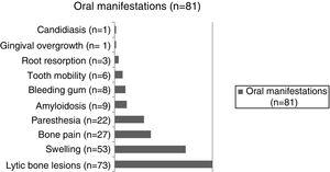 Oral manifestations reported from the 81 individuals with multiple myeloma.