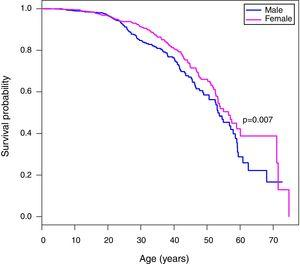 Kaplan–Meier curves of patients with sickle cell anemia stratified by sex. The median age of survival of males is 53.3 years, while for females the median survival is 56.5 years. The Tarone-Ware test indicates a statistically significant difference between the curves (p-value=0.007).